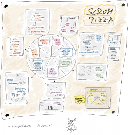 Scrum Pizza